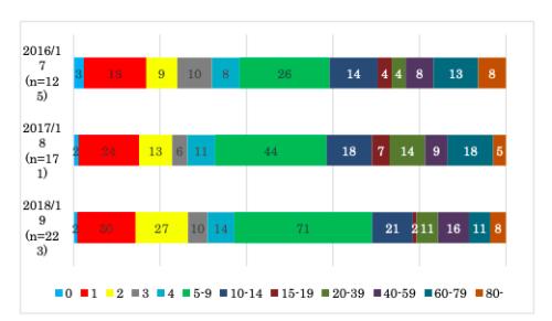 インフルエンザ脳症の年齢・年齢群別報告割合